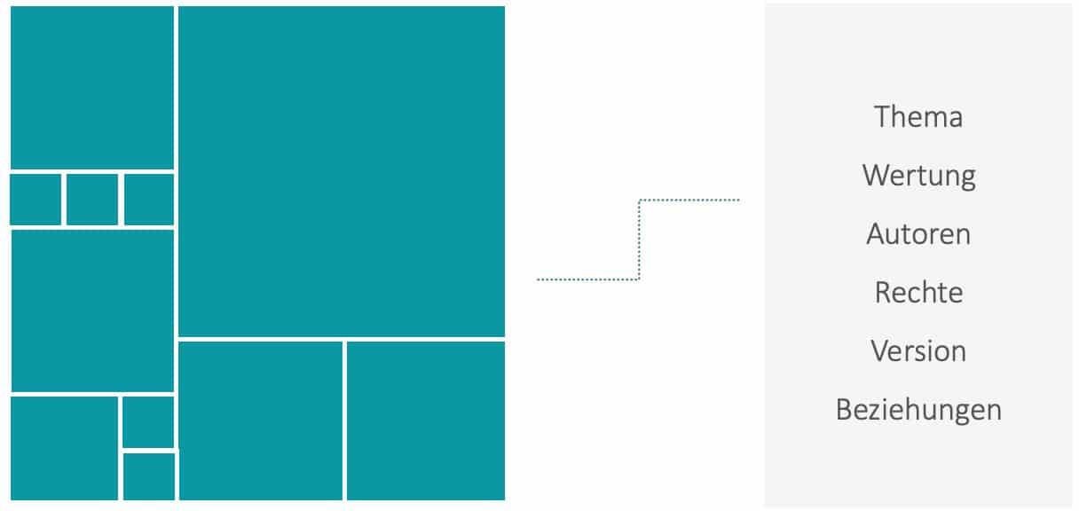 Das Bild zeigt verschiedene Metadaten, die man einem Inhalt zuordnen kann: Thema, Wertung, Autoren, Rechte, Version, Beziehungen