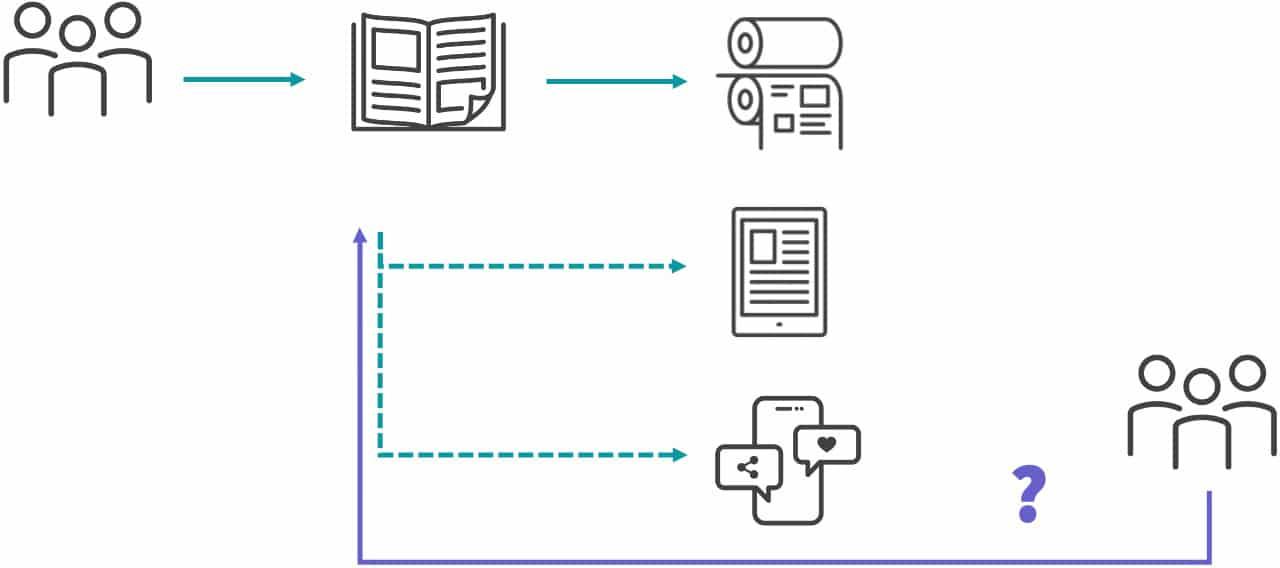 Das Bild zeigt den klassischen Print-Prozess, der von den Autoren zu einem gedruckten Produkt führt. Weitere Produkte wie Webseiten oder Apps sind nur mit manuellem Aufwand publizierbar.