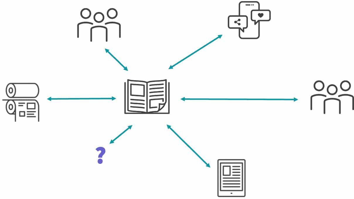 Das Bild zeigt symbolisch den Content First-Ansatz, in dem ein Inhalt für verschiedene Produkte verwendet werden kann.